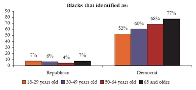 1-21-08-Black voter identification
