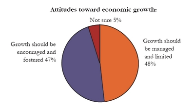 01-15-07-economic growth