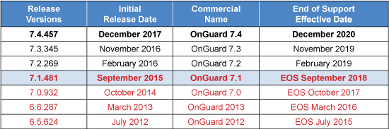 lenel-onguard-end-of-support-dates