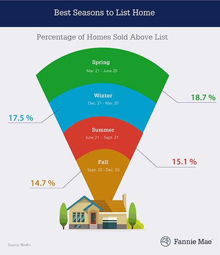 homes above market