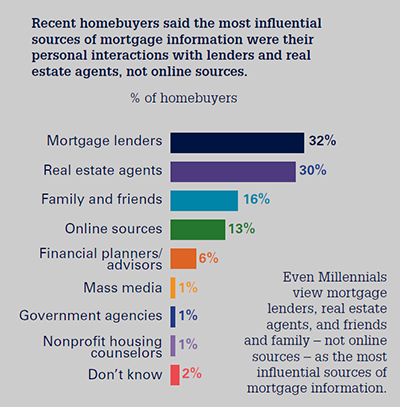Mortgage Info Source Graphic