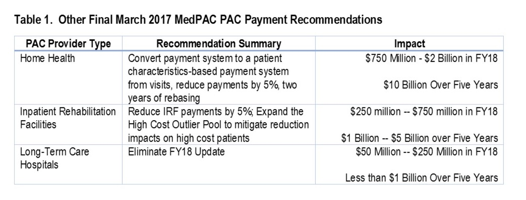 Table 1 - Other Final March 2017 MedPAC PAC Payment Recommendations