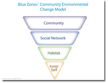BlueZones_Pyramid_EnvirtlChangeModel