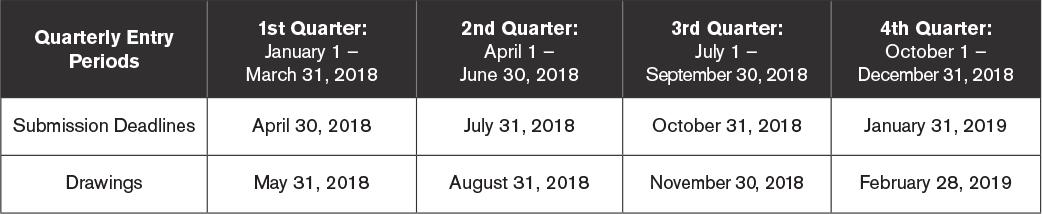 Quarterly Entry Period Dates
