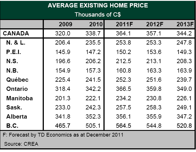 Average Home Price - Thousands