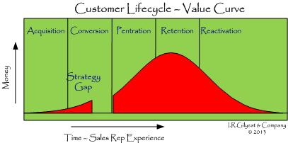 Customer Lifecycle-ValueCurve