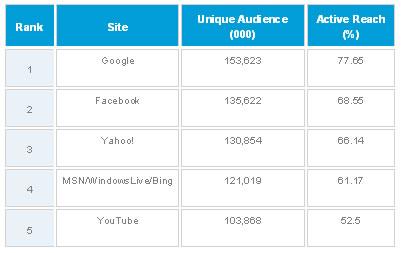 Top Web Brands
