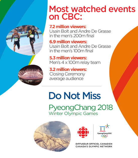 Most watched events on CBC