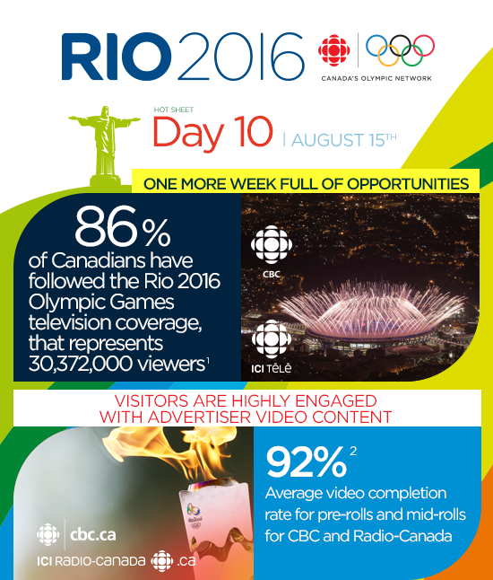 CBC & Radio-Canada Media solutions RIO 2016 Olympic Games Newsletter Day 10 August 15th | 86% of Canadians have followed the Rio 2016 Olympic Games
