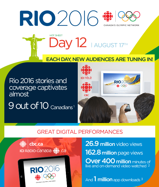 CBC & Radio-Canada Media solutions RIO 2016 Olympic Games Newsletter Day 12 August 17th |