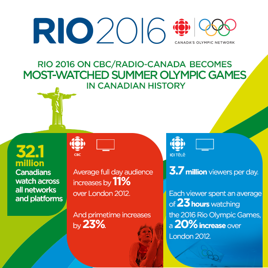 CBC & Radio-Canada Media solutions RIO 2016 Olympic Games Newsletter | RIO 2016 ON CBC/RADIO-CANADA BECOMES MOST-WATCHED SUMMER OLYMPIC GAMES IN CANADIAN HISTORY