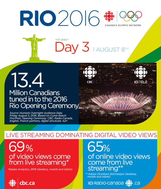 CBC & Radio-Canada Media solutions RIO 2016 Olympic Games Newsletter Day 3 August 8th | 13.4 Million Canadians tuned in to the 2016 Rio Opening Ceremony