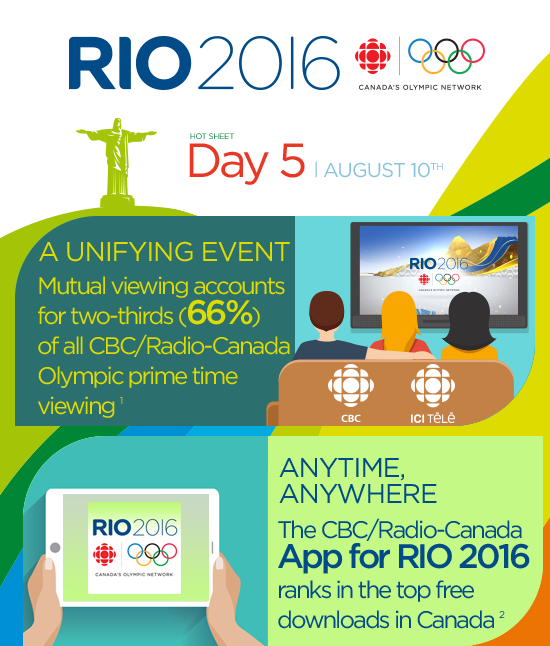CBC & Radio-Canada Media solutions RIO 2016 Olympic Games Newsletter Day 5 August 10th | A UNIFYING EVENT