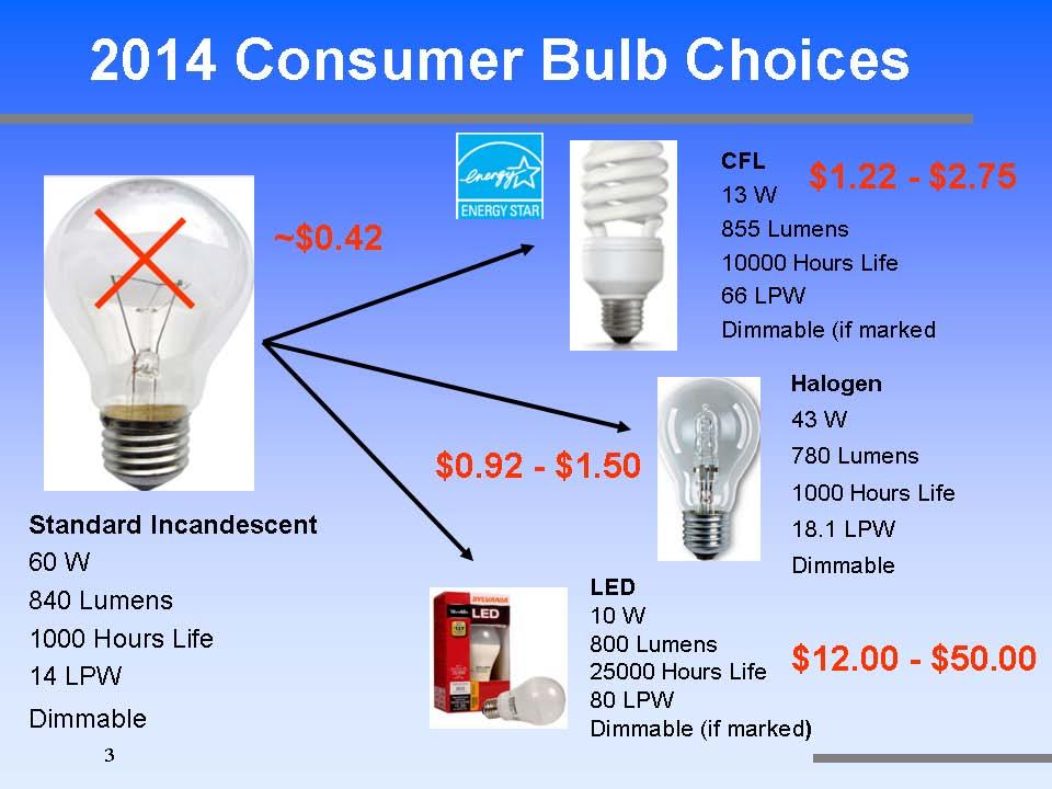 2014 Consumer Bulb Choices-10