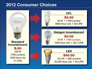 Bulb Choices