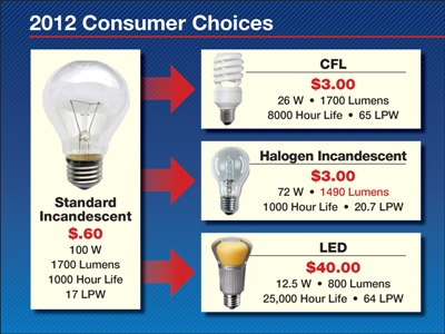 Consumer Bulb Choices