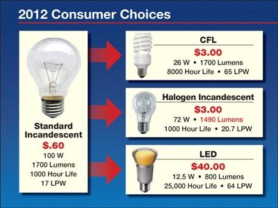 Consumer Bulb Choices