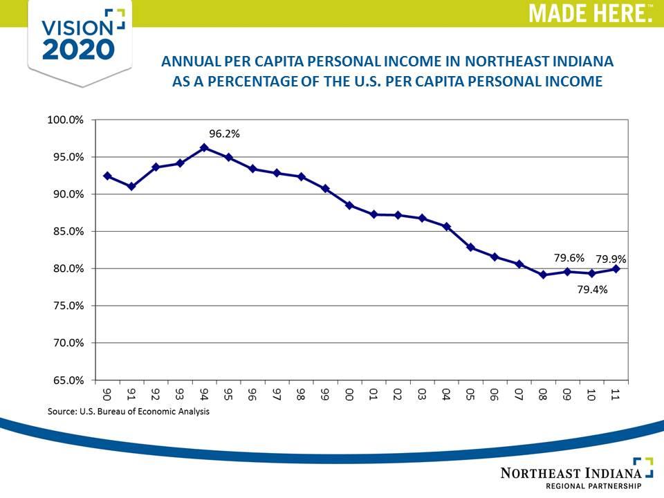 Per Capita Income Chart 2011