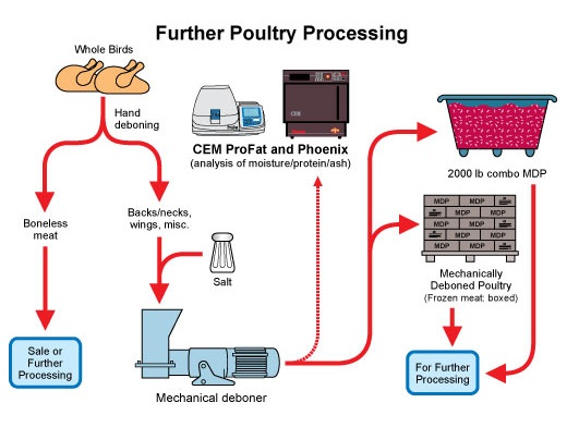 CEM-Poultry_ProFat-Sprint-Phnx-MeatTrac