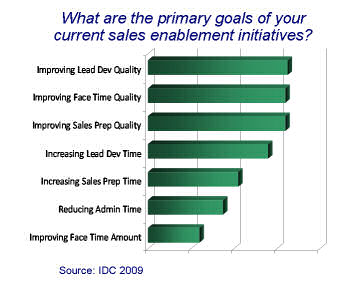 Primary Goals of Sales Enablement Initiatives