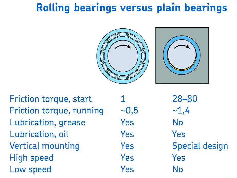 Rolling vs plain