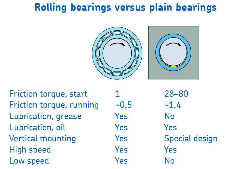 Rolling vs plain