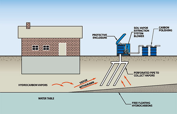 Soil Vapor Extraction System Schematic