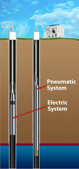 Electric & Pneumatic Geosmart Systems