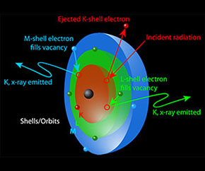 interaction of X-rays with electrons of an atom