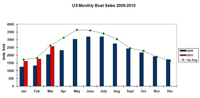 soldboats  chart
