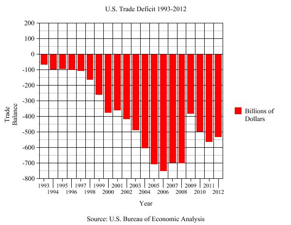 trade-deficit-map2