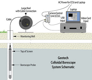 Geotech Colloidal Borescope System Schematic